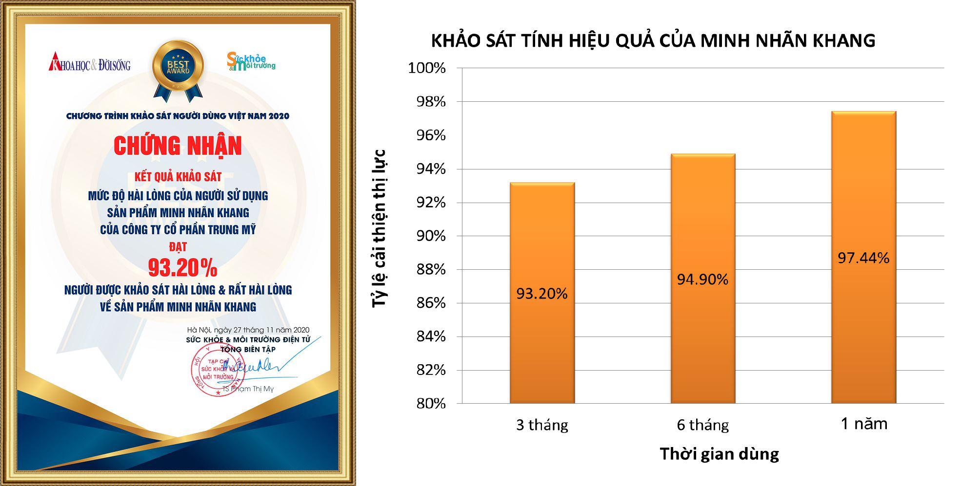 Tpcn Minh Nhãn Khang được chứng nhận là viên bổ mắt hiệu quả tốt hàng đầu